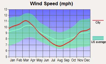 Emmaus, Pennsylvania wind speed