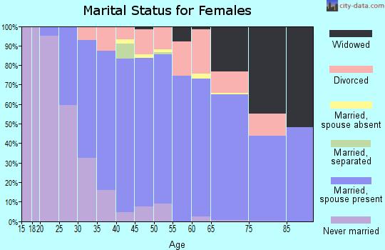 Zip code 85253 marital status for females