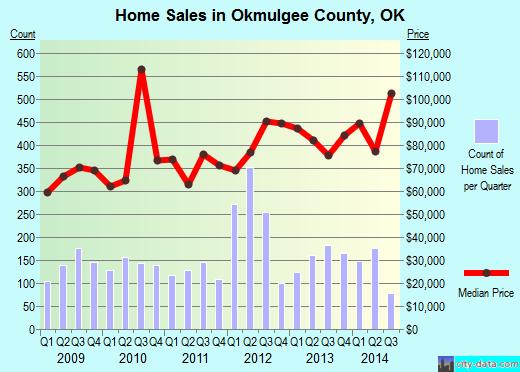 Orange County,CA real estate house value trend