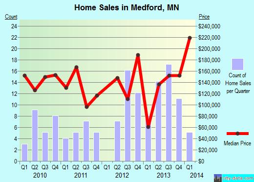 Medford Minnesota MN 55049 Profile Population Maps
