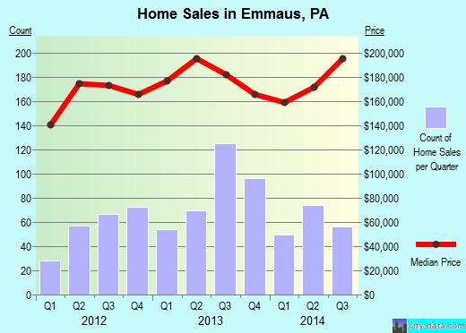 Emmaus,PA real estate house value index trend