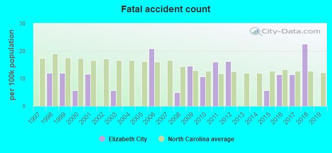 Elizabeth City, North Carolina (NC 27909) profile ...