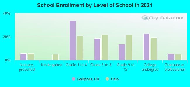 Image result for Gallipolis, Ohio race statistics