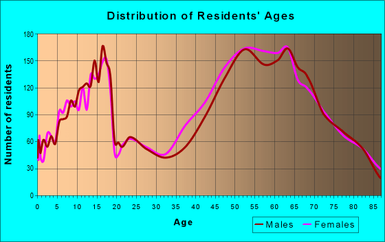 Age and Sex of Residents in zip code 85253