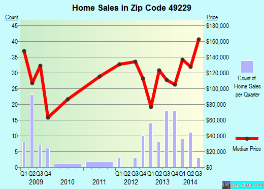 49229 Zip Code Britton Michigan Profile Homes