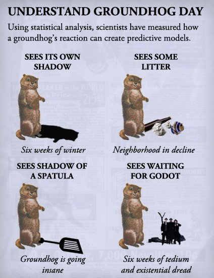 Understand Happy Groundhog Day Image