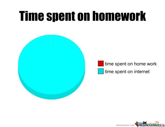 Time spent on homework Meme