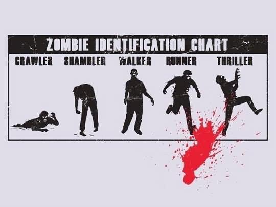 Zombie identification chart Grawler Zombie Meme