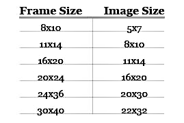 A Chart Showing Picture Frame Sizes And Their Recommended Image Sizes