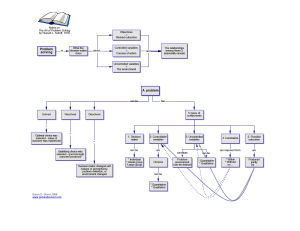 Concept Maps | picture it solved