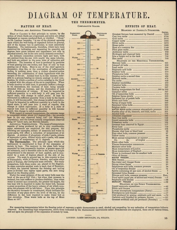 Diagram Of Temperature Thermometers Celsius Degrees S