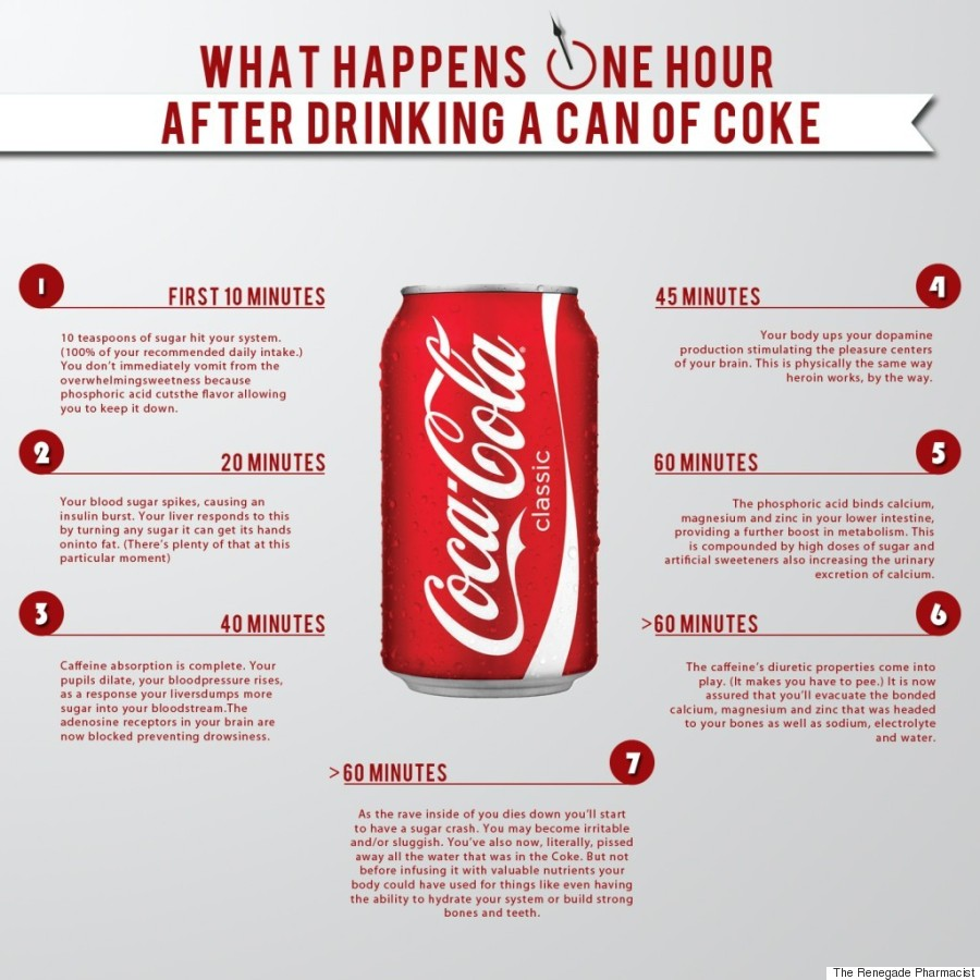 Coca cola and its effects on your body within 60 minutes