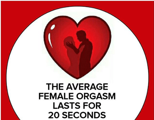 Average female orgasm last for just 20 seconds - facts image