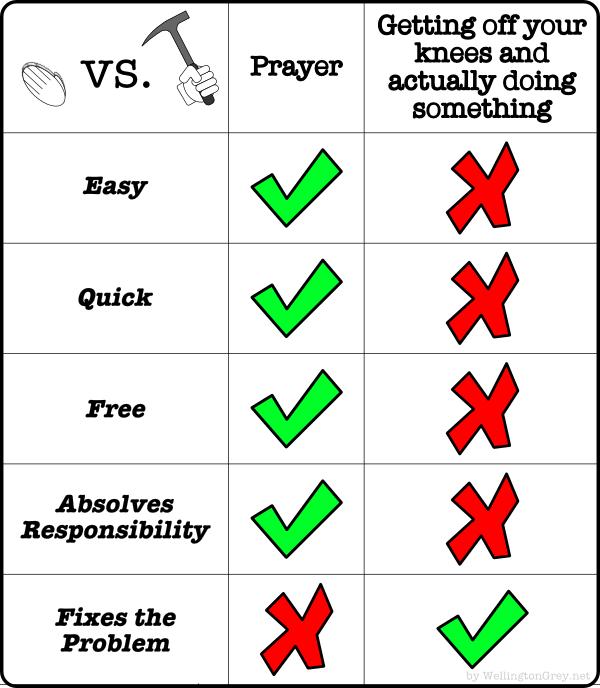 skuteczność modlitwy