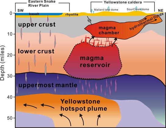 Yellowstone model