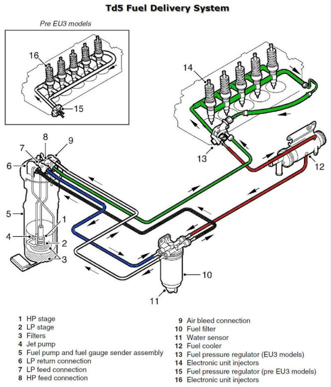 2003 dodge ram 1500 fuel pump wiring diagram wiring diagrams wiring diagram for 1998 dodge ram 1500 the dodge mins fuel system