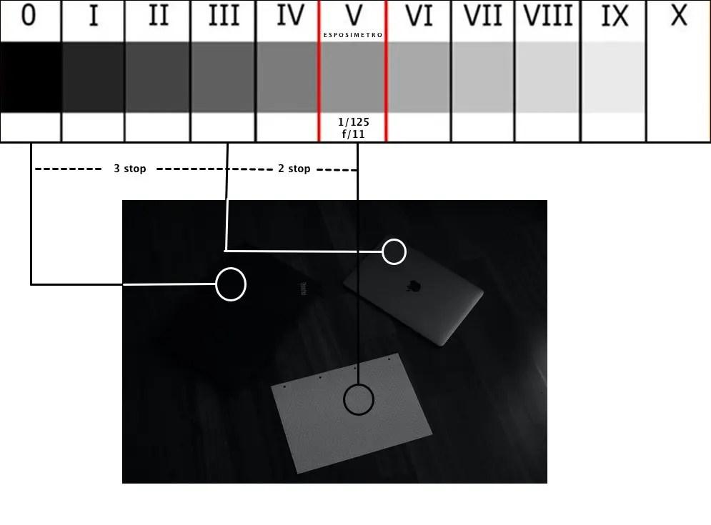 Scala zonale - f/11