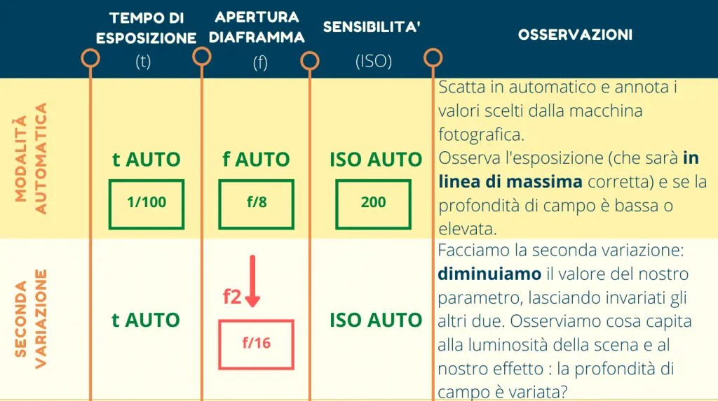 Infografica diminuzione apertura diaframma