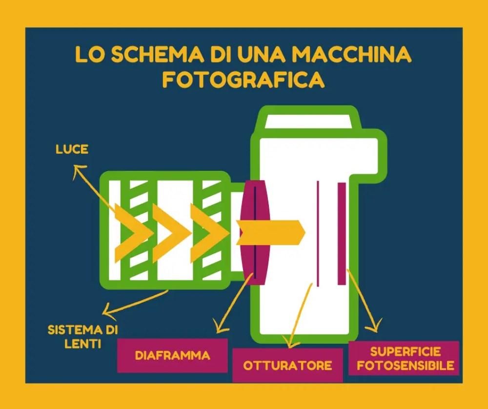 Triangolo dell'esposizione - schema macchina fotografica