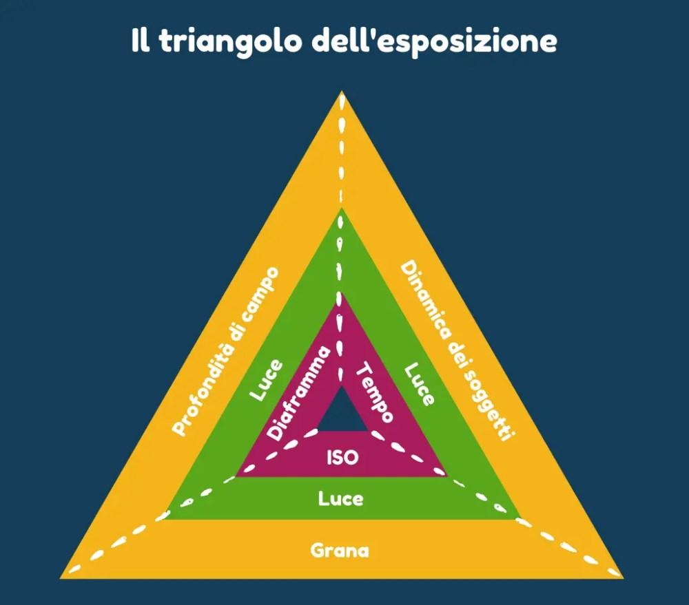 Triangolo dell'esposizione - foto in evidenza