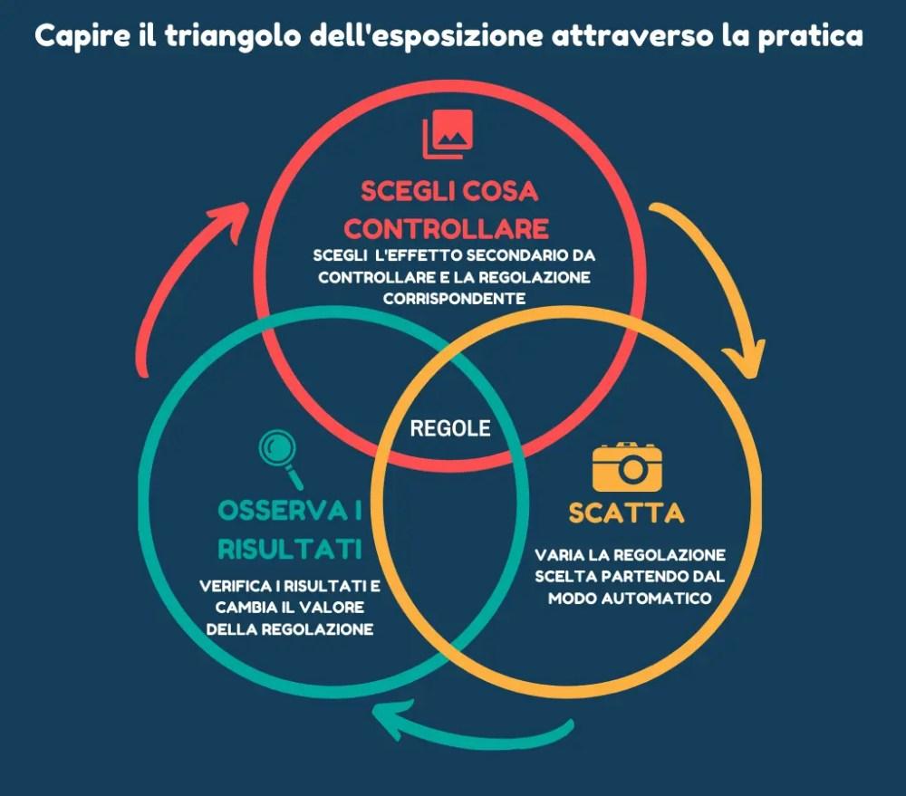 Il triangolo dell'esposizione - infografica metodo