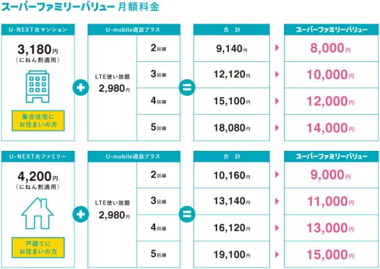 U-NEXT 光 スマートファミリーバリュー月額料金