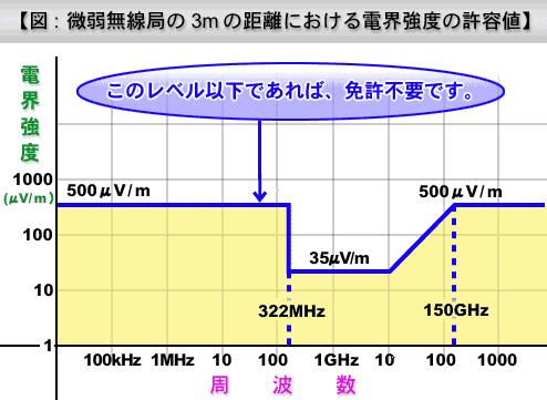 微弱電波の強度について - 総務省