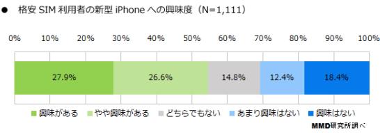 格安 SIM 利用者の新型 iPhone への興味度