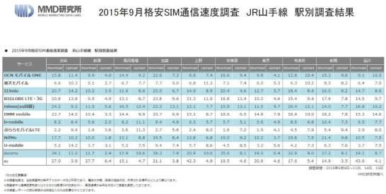 2015年9月格安SIM通信速度調査JR山手線駅別調査結果