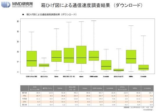 箱ひげ図による通信速度調査結果(ダウンロード)