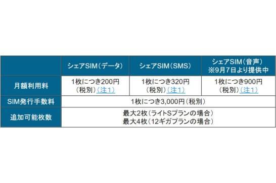 シェア SIM 料金表 - BIGLOBE