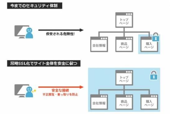 月間契約で国内最安値の100円SSL提供開始 - お名前.com