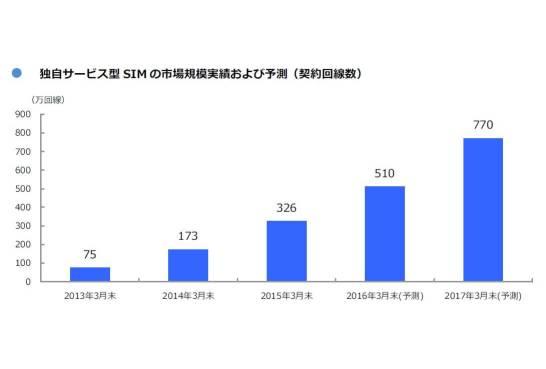 独自サービス型 SIM の市場規模実績および予測(契約回線数)