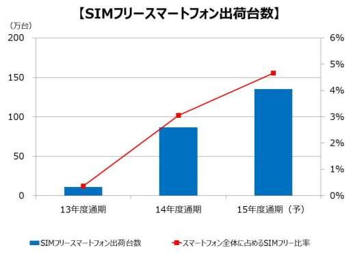 SIM ロックフリースマートフォン出荷台数