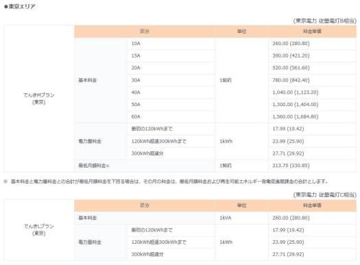 地域別料金表(東京エリア)