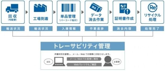 処理の流れ - リネットジャパン