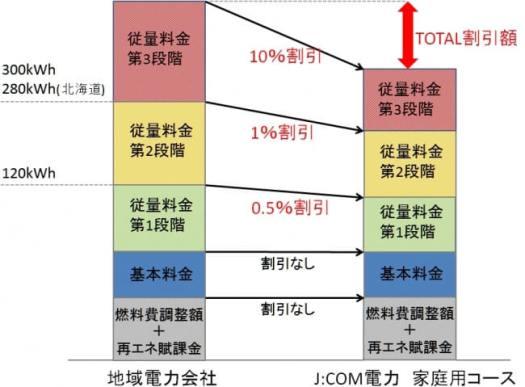「JCOM電力 家庭用コース」 料金計算方法