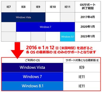 各Windowsで最新バージョンのIEだけがサポート対象となる(出展:IE サポートチームブログ)