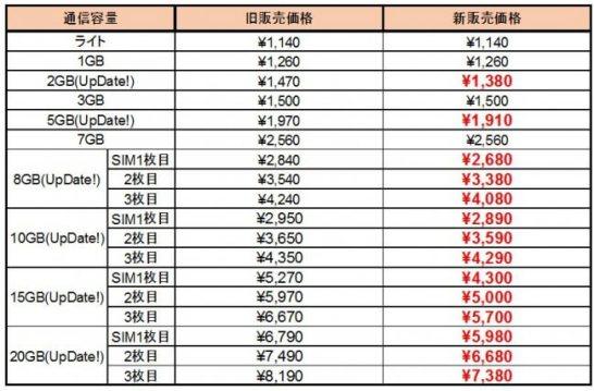 通話 SIM 新価格内容 - DMM mobile