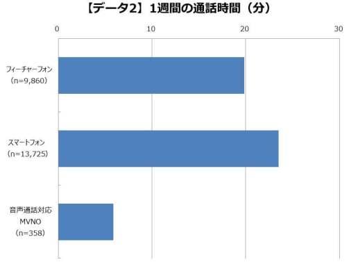 データ2:1週間の通話時間(分)