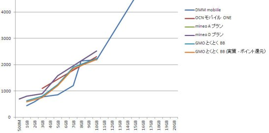 価格比較(変更後) - GMO とくとく BB