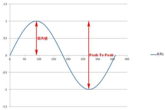 正弦波(最大値と Peak to Peak)
