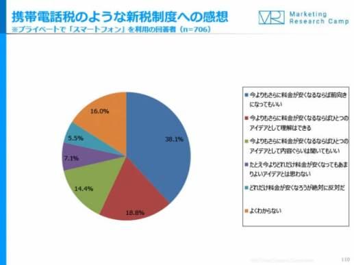 モバイル&ソーシャルメディア月次定点調査 (2016年3月度)