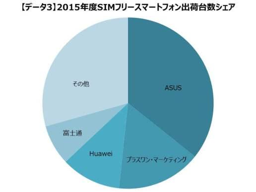 2015年度 SIM ロックフリースマートフォン出荷台数シェア(データ3)