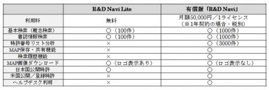 R&D Navi Liteと有償版R&D Naviの比較