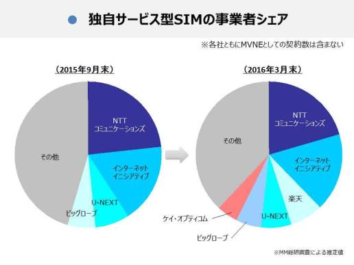 MVNO SIM 事業者別シェア