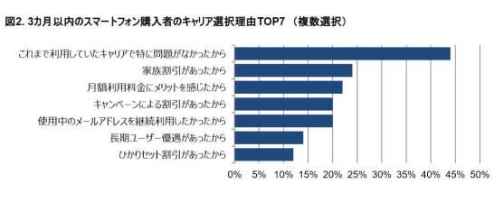 スマートフォン購入者の選択理由 - GfKジャパン