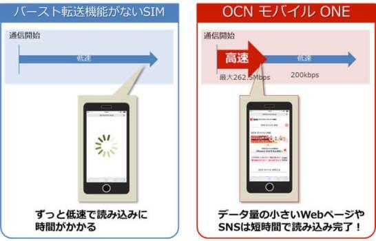 バースト転送に対応 - OCN モバイル ONE