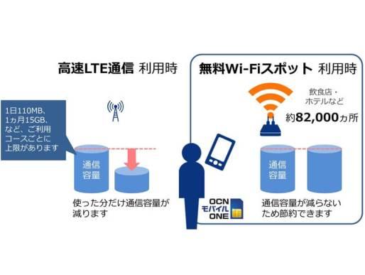 無料Wi-Fiスポットのメリット - OCN モバイル ONE