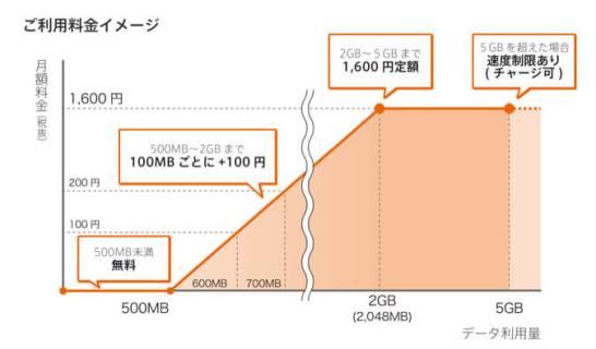 So-net 0 SIM - 利用イメージ